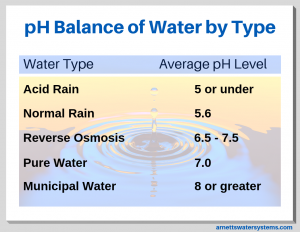 pH balance of different water types