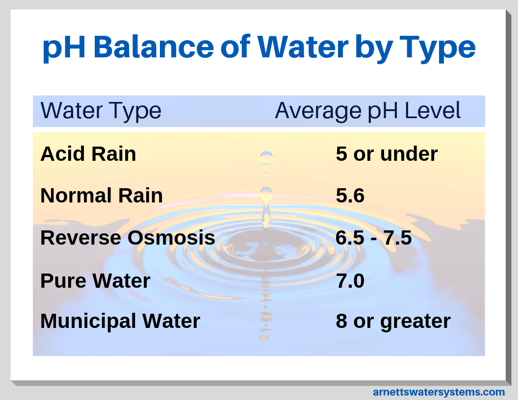 pH Levels of Various Water Types