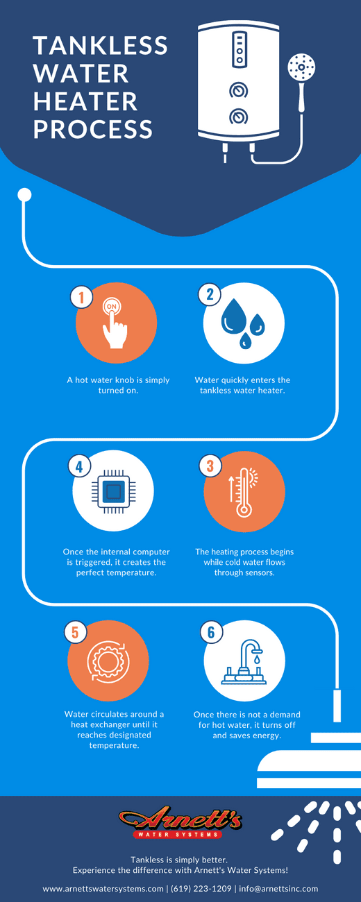 Infographic for process of tankless water heater